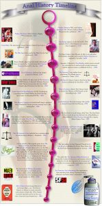Anal Sex Timeline by Good Vibrations